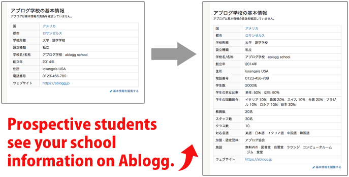 Prospective students see your school information on Ablogg.